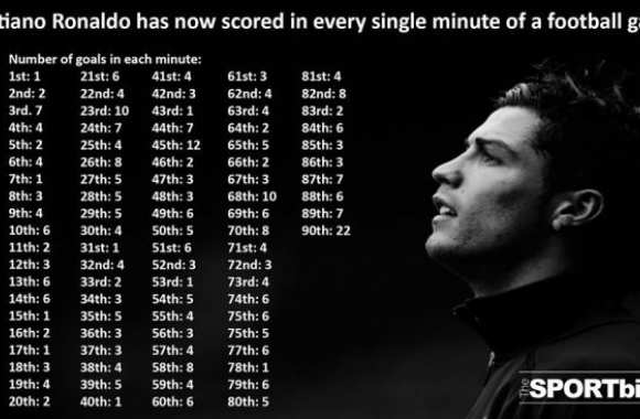 Photo : La stat inutile de Cristiano